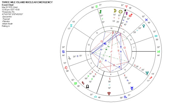 Mundane Astrology Chart Horsocope for Three Mile Island Nuclear Emergency - March 28, 1979